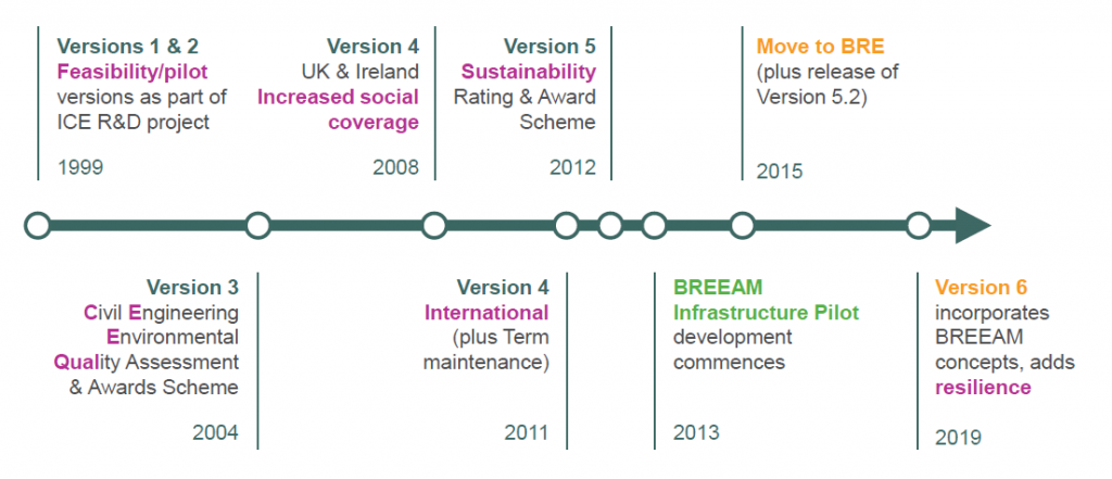 Timeline showing development milestones for CEEQUAL between 1999 and 2019