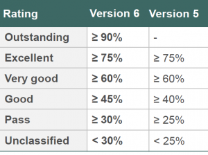 Rating levels in CEEQUAL Version 6 compared to CEEQUAL Version 5
